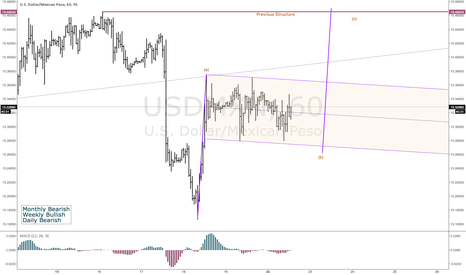 USDMXN: Flag in USDMXN has formed