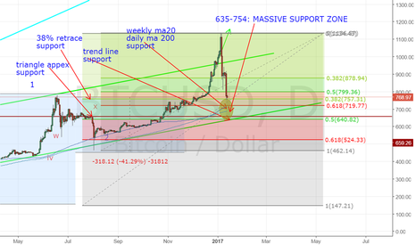 BTCUSD: Supports