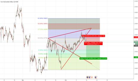 EURCAD: EUR/CAD WW Short
