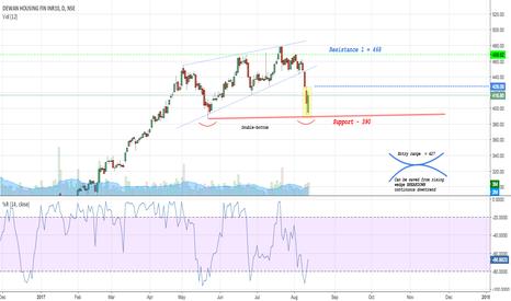 DHFL: Dhfl - Double bottom and rising wedge breakdown REVERSAL ?
