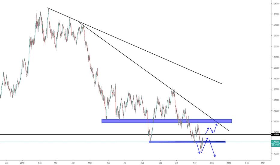 EURUSD: Trading idea eurusd h4