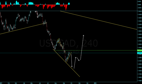 USDCAD: USDCAD Are we making a diagonal?