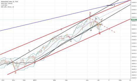 NDX: NDX, NASDAQ 100 (15)