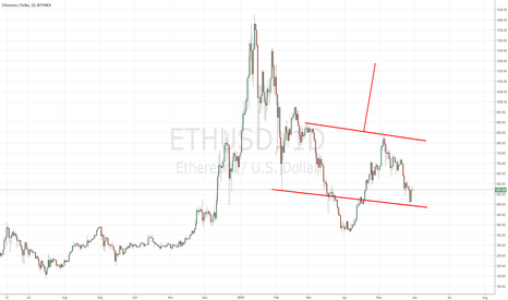 ETHUSD: Etherium Long