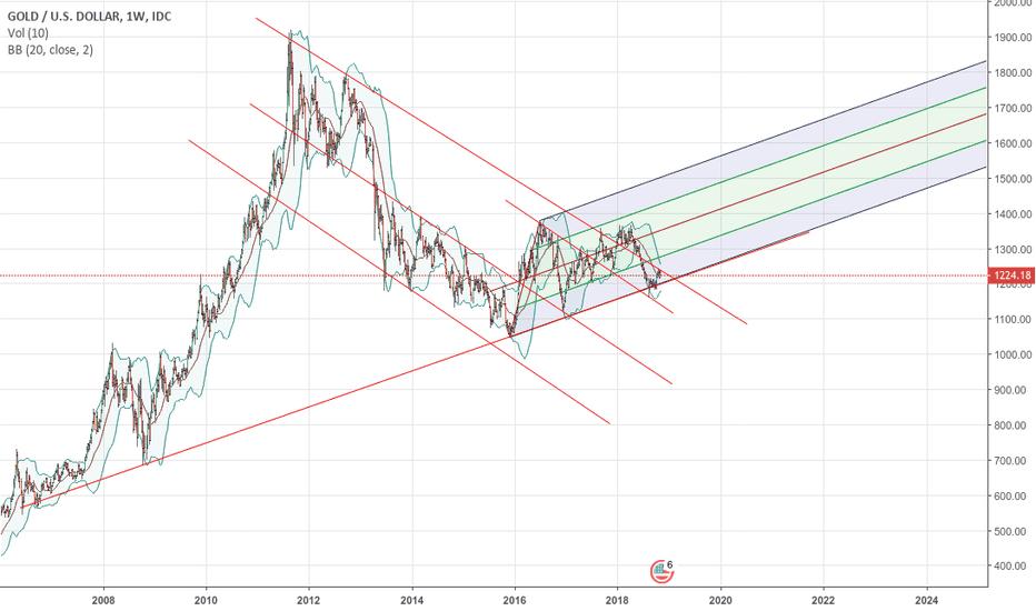 XAUUSD: 2016-2018 gold