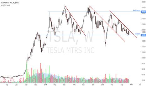 TSLA: Technical LONG Buy Low/Sell High