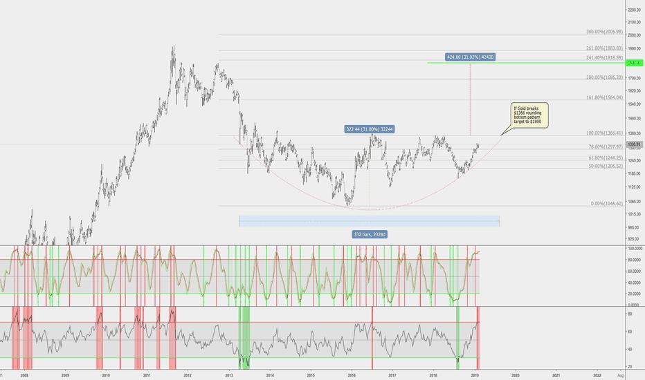 XAUUSD: Gold: 6 year Rounding Bottom Pattern target to $1800
