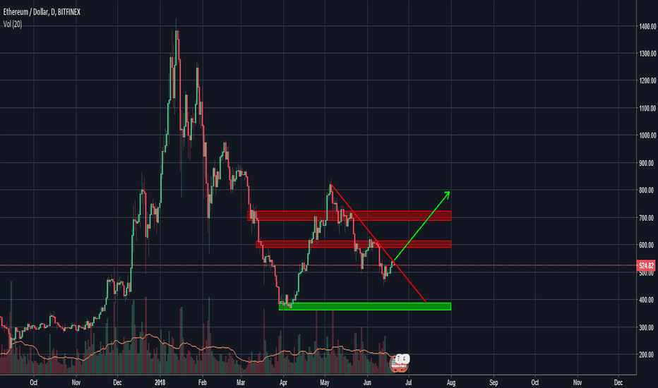 ETHUSD: ETH to re-test $800 (May highs)
