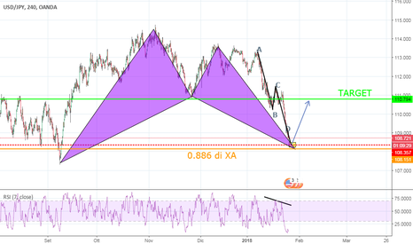 USDJPY: BAT PATTERN H4+AB=CD H1..E SI VA LONG