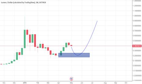 XLMUSD: XLM/USD
