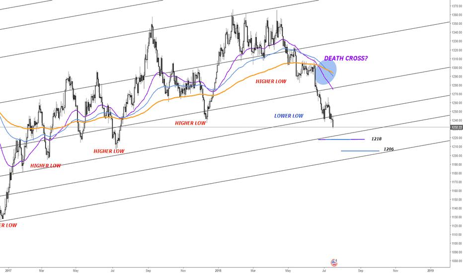 XAUUSD: XAUUSD Gold Bears will push deeper
