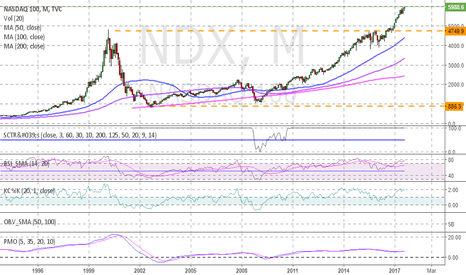 NDX: NDX a big cup and handle