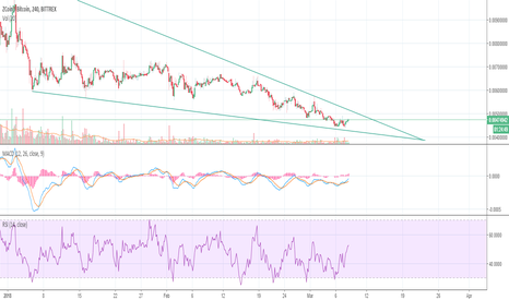 XZCBTC: Is Zcoin going for a bull run after a long time correction?
