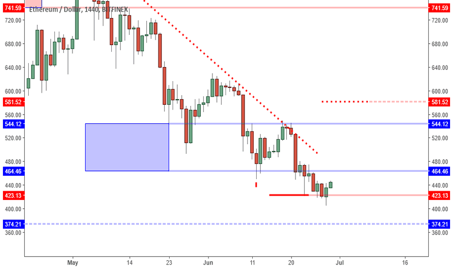 ETHUSD: ETHUSD: Short Squeeze Setting Up. Can Lead To 490s.