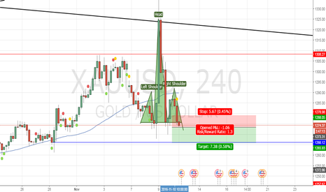 XAUUSD: Head And Shoulders , Xau/usd looking to big short