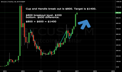 BTCUSD: Cup and Handle
