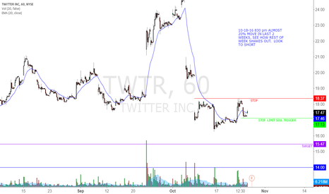 TWTR: TWTR TRADE SET UP - BEARISH