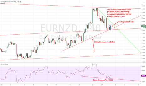 EURNZD: EURNZD LOOKing to make more gains in the coming weeks dont miss