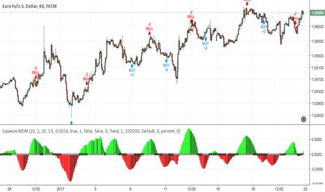 Squeeze — Indicators and Signals — TradingView