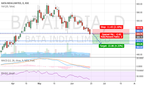 BATAINDIA: BATA INDIA - ZIG ZAG CORRECTION (SELL)