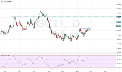 GC1!: Gold, a signal to go long (finally) ?