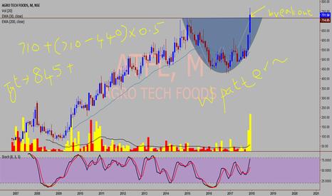 ATFL: AGROTECH FOODS LTD - A high probability trade setup