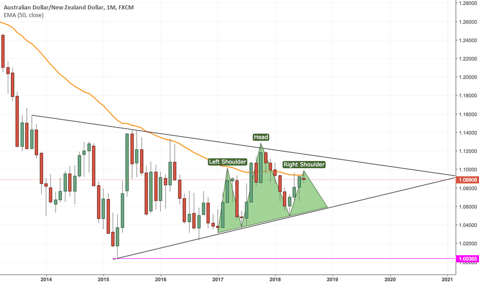 AUDNZD: AUDNZD Short Setup based On Rising Wedge + H&S Pattern