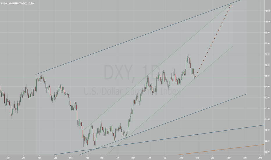 DXY: Mighty Dollar is on the rise