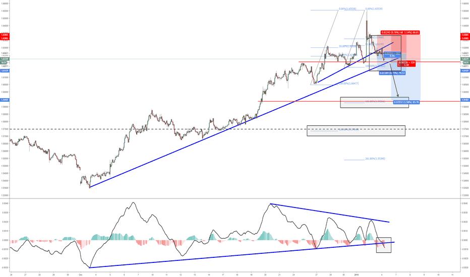 EURAUD: EURAUD MacD trend break following divergence / SHORT