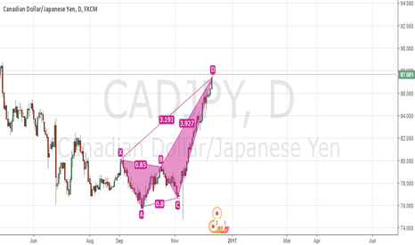 CADJPY: fall to earth my beauty