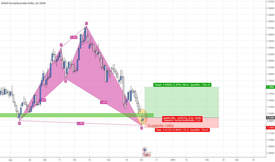 GBPAUD: GBPAUD Shark pattern e supporto weekly