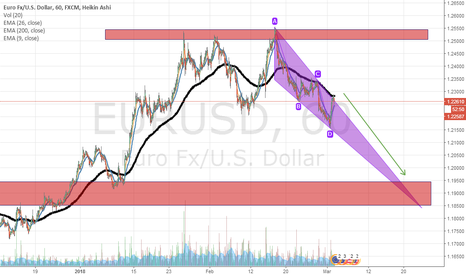 EURUSD: EUR-USD  ---  SHORT  ---  Idea ribassista su EurUsd