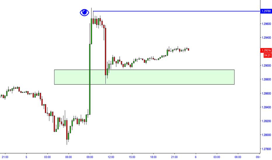GBPUSD: GBP:USD Watch 1.2978... 1.30 Next - Higher?