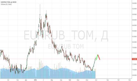 EURRUB_TOM: Ожидаю дальнейший рост в паре евро/рубль