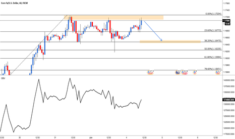 EURUSD: EUR/USD: Targeting 1.16500
