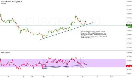 EURGBP: EURGBP RSI BROKEN HOWEVER PRICE TREND SUPPORT IN PLAY