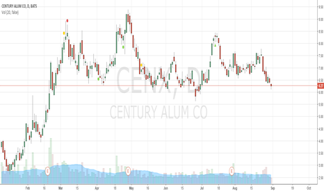 CENX: 2-Week Swing to 6.80