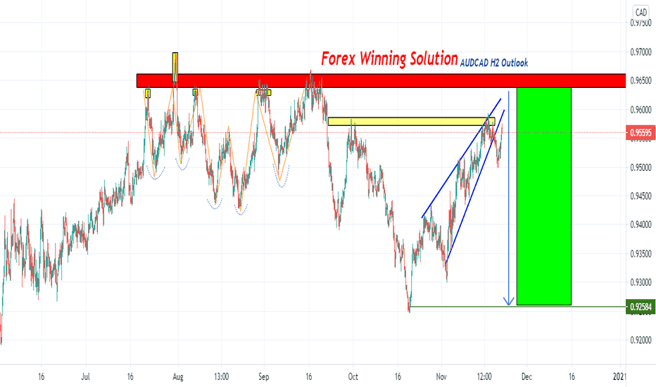 Aud cad forex forecast free gold investments