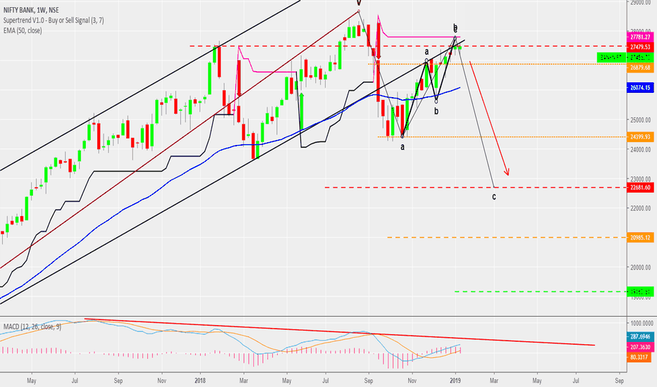 BANKNIFTY: BANKNIFTY : Bears Just A Step Away !