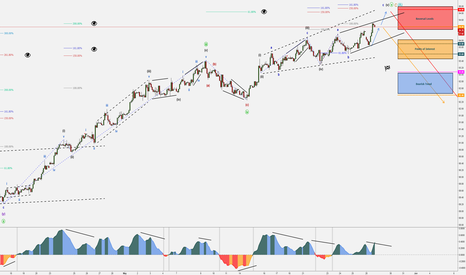 DXY: DXY - Hibernation Over - Ending Diagonal