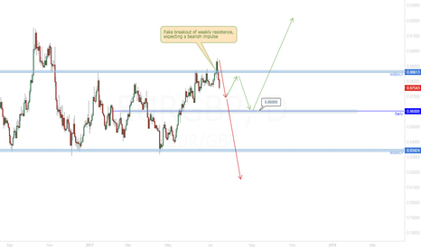 EURGBP: EUR/GBP Correction or Impulse?