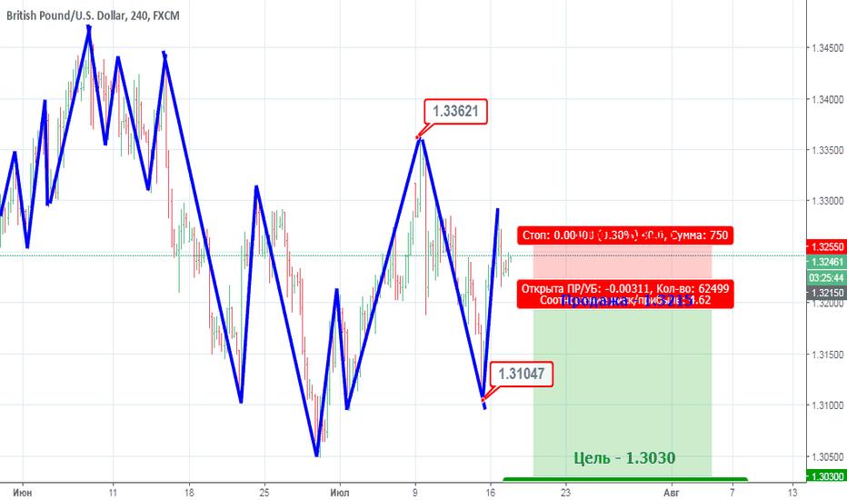 GBPUSD: Что ожидается по паре GBP/USD после новостей.
