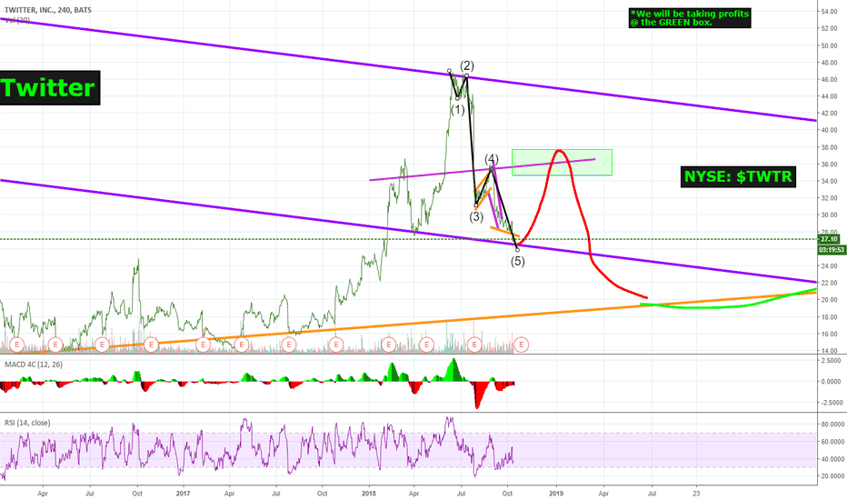 TWTR: #Twitter | $TWTR: We will be buying MUCHO, if we dip UNDER $26!