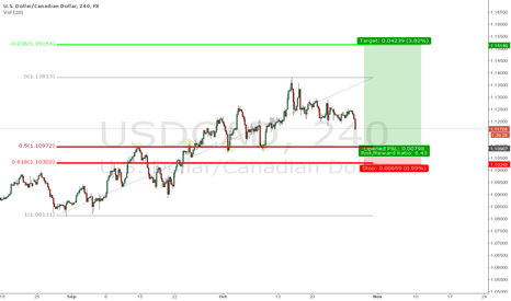 USDCAD: USDCAD LIMIT LONG