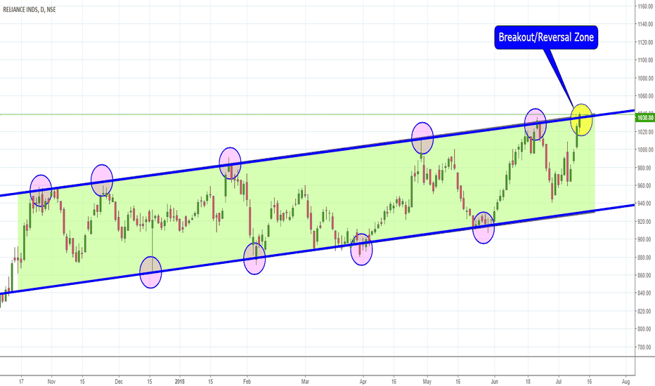 RELIANCE: RELIANCE Channel