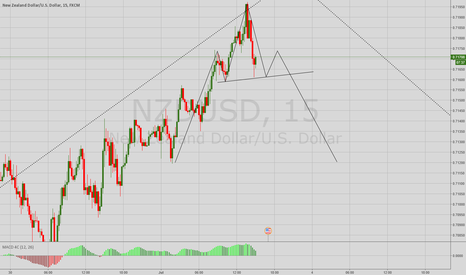 NZDUSD: Possible H&S pattern on NZDUSD 15m chart
