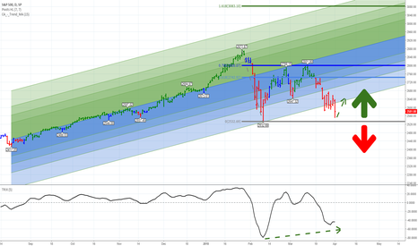 SPX: A Do Or Die Moment For The S&P 500