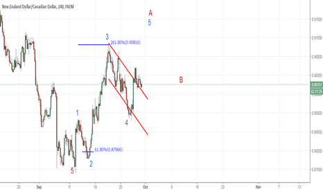 NZDCAD: Nzdcad - 4 hourly waves