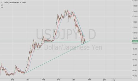 USDJPY: Sept 21 is a big day in the markets!The FED and BOJ