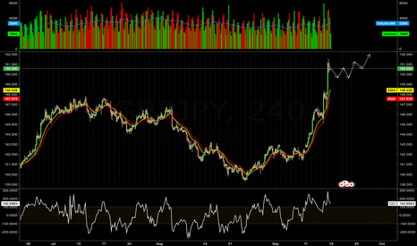 GBPJPY: GBPJPY - GOOD ODDS FOR CORRECTION AT BEGINNING OF THE WEEK
